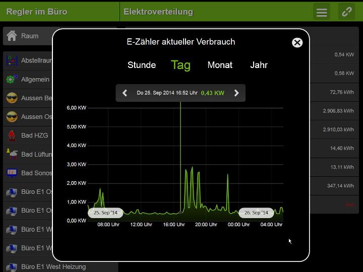 Loxone Steurung - Screenshot Stromzähler